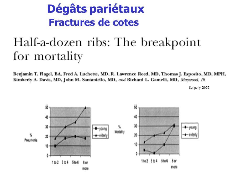 Efficacité id amélioration PaO 2 /FiO 2 complications infectieuses (VAP et sinusite) / V Invasive Réduction durée de séjour Meduri et al.