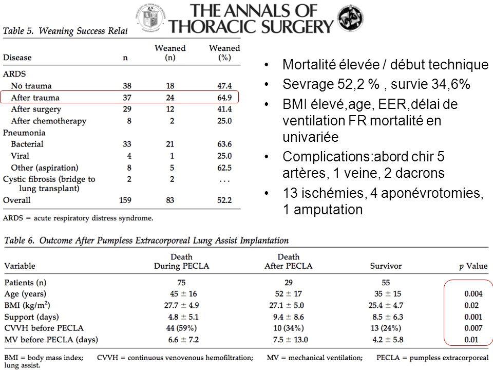 Mortalité élevée / début technique Sevrage 52,2 %, survie 34,6% BMI élevé,age, EER,délai de ventilation FR mortalité en univariée Complications:abord