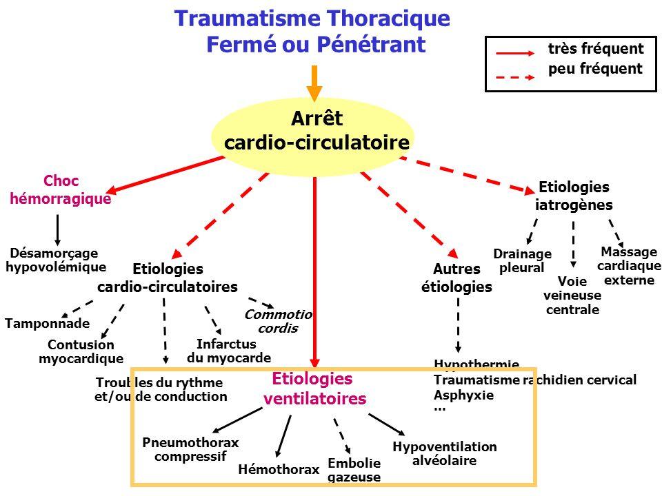 Traumatisme Thoracique Fermé ou Pénétrant Etiologies ventilatoires Choc hémorragique Troubles du rythme et/ou de conduction Hypoventilation alvéolaire