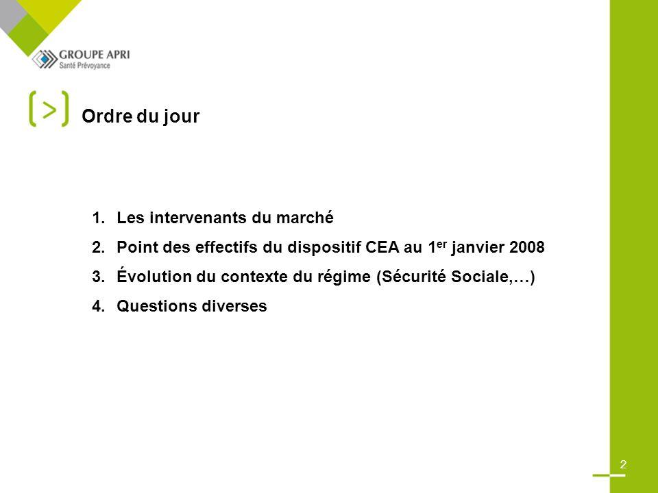 Ordre du jour 1.Les intervenants du marché 2.Point des effectifs du dispositif CEA au 1 er janvier 2008 3.Évolution du contexte du régime (Sécurité Sociale,…) 4.Questions diverses 2