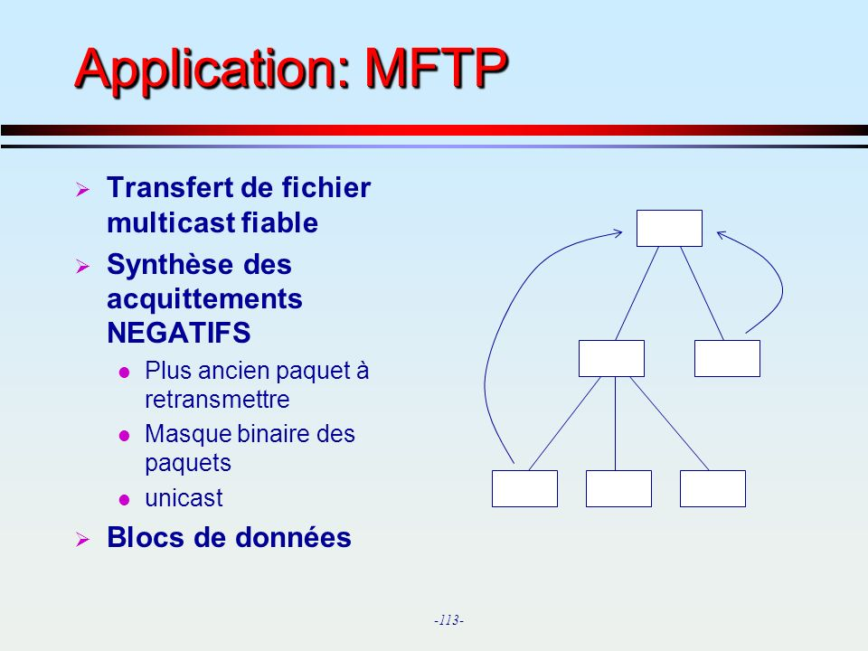 -113- Application: MFTP Transfert de fichier multicast fiable Synthèse des acquittements NEGATIFS l Plus ancien paquet à retransmettre l Masque binair