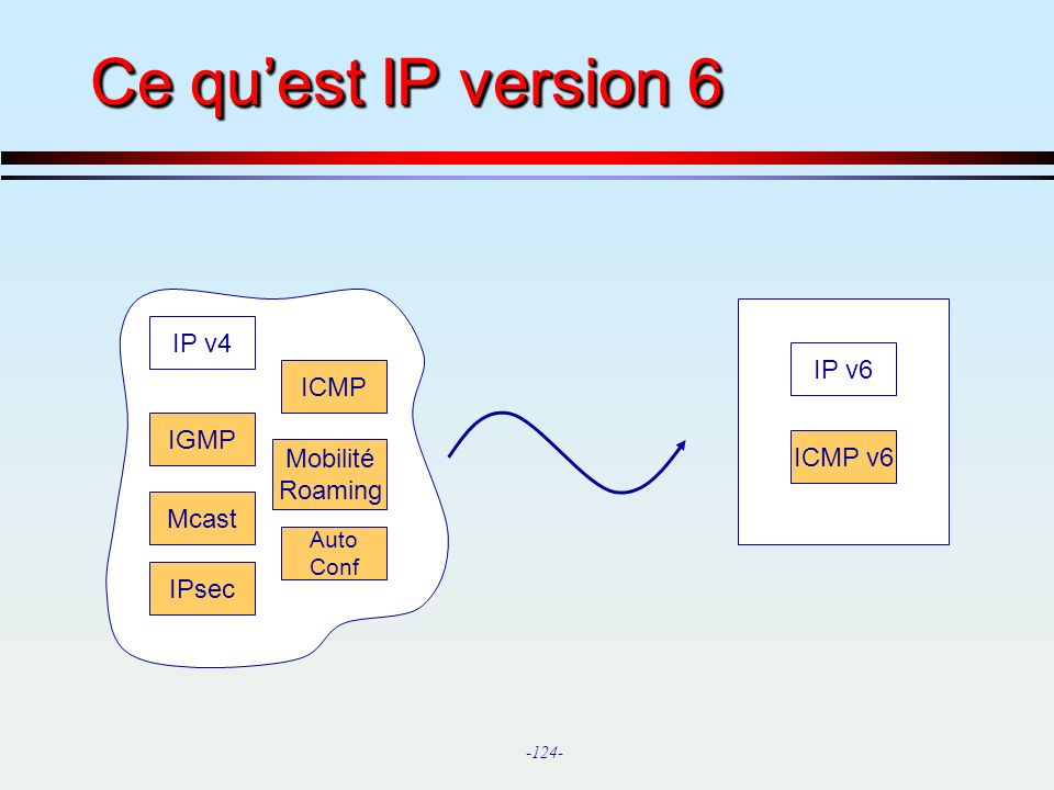 -124- Ce quest IP version 6 IP v4 ICMP IGMP Mcast IPsec Mobilité Roaming Auto Conf IP v6 ICMP v6