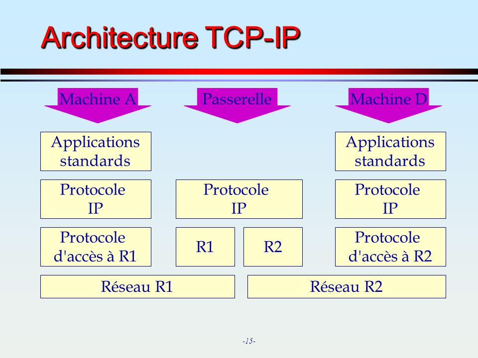-15- Réseau R1 Protocole d accès à R1 Protocole IP Applications standards Réseau R2 Protocole d accès à R2 Protocole IP Applications standards R1R2 Protocole IP Machine AMachine DPasserelle Architecture TCP-IP