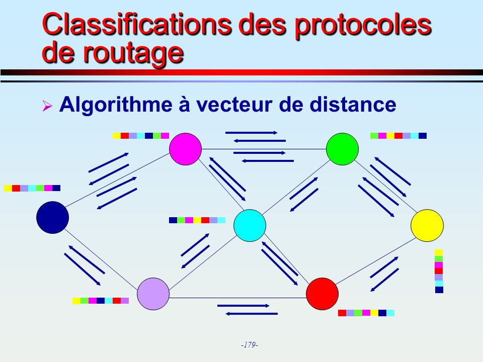 -179- Classifications des protocoles de routage Algorithme à vecteur de distance