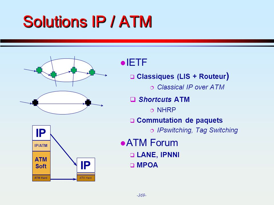 -369- Solutions IP / ATM l IETF Classiques (LIS + Routeur ) ¦ Classical IP over ATM Shortcuts ATM ¦ NHRP Commutation de paquets ¦ IPswitching, Tag Swi