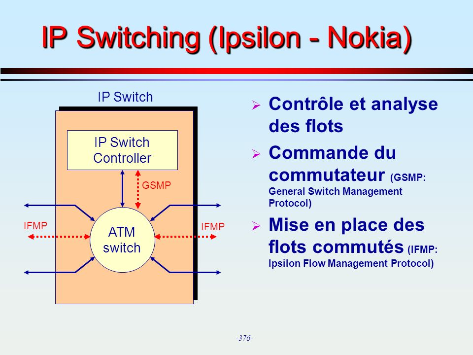 -376- IP Switching (Ipsilon - Nokia) ATM switch IP Switch Controller IFMP GSMP IP Switch Contrôle et analyse des flots Commande du commutateur (GSMP: