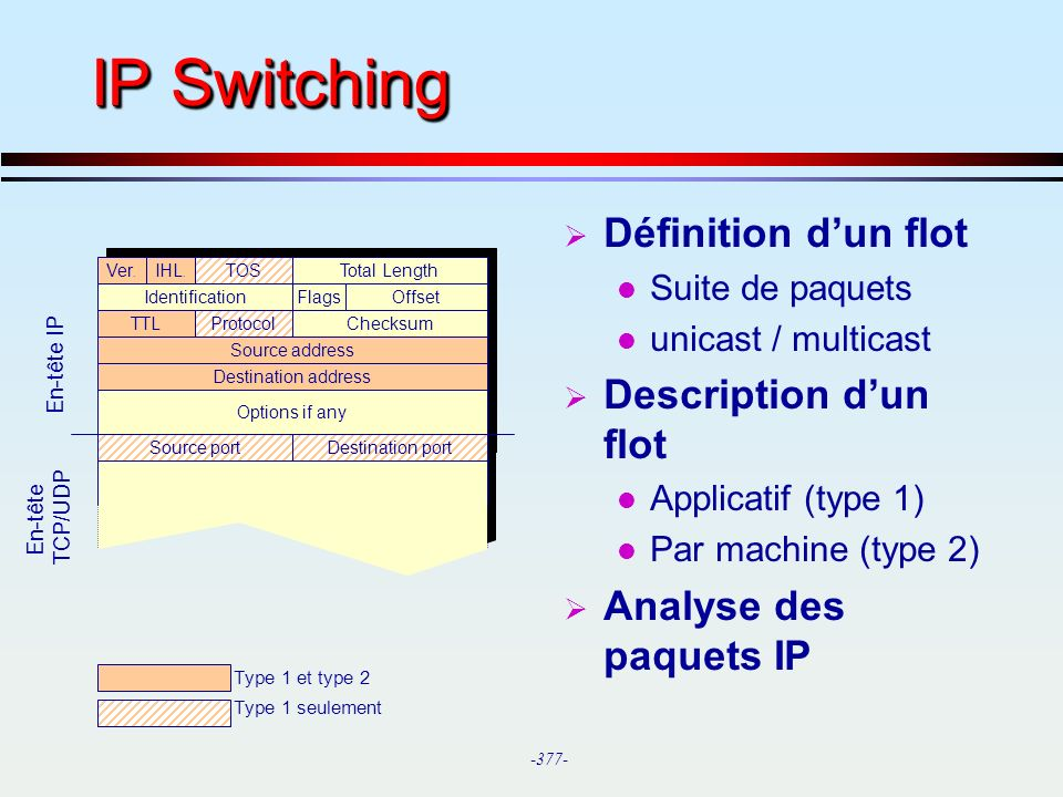 -377- Destination port Options if any Destination address Source address Checksum Offset Ver. IHL. IP Switching Définition dun flot l Suite de paquets