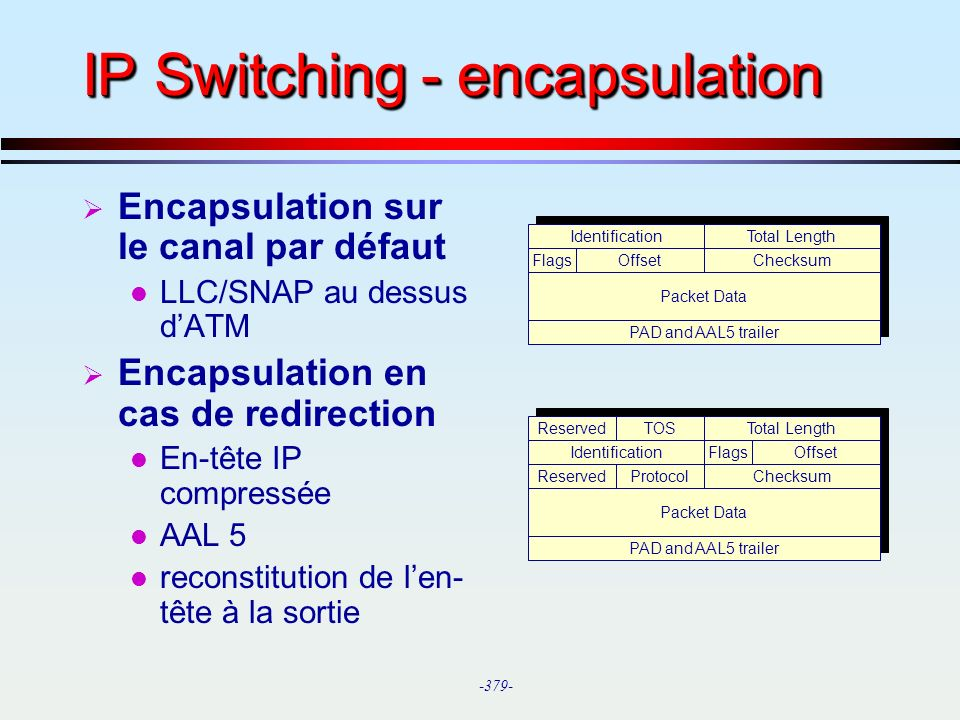 -379- Reserved TOS PAD and AAL5 trailer Packet Data Identification IP Switching - encapsulation Encapsulation sur le canal par défaut l LLC/SNAP au de