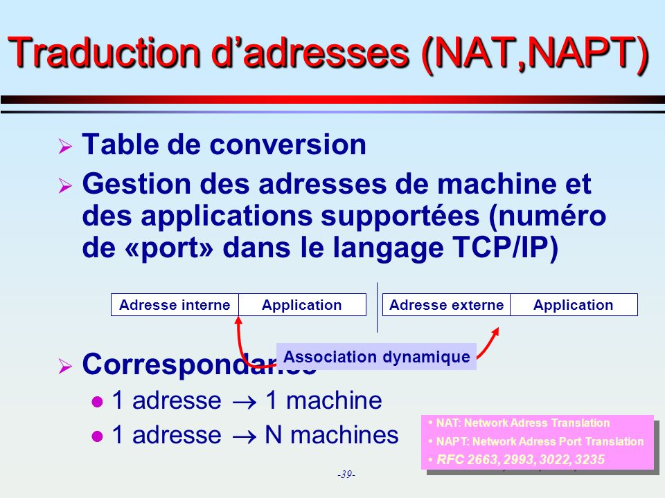 -39- Table de conversion Gestion des adresses de machine et des applications supportées (numéro de «port» dans le langage TCP/IP) Correspondance 1 adresse 1 machine 1 adresse N machines Traduction dadresses (NAT,NAPT) Adresse externeApplicationAdresse interneApplication Association dynamique NAT: Network Adress Translation NAPT: Network Adress Port Translation RFC 2663, 2993, 3022, 3235 NAT: Network Adress Translation NAPT: Network Adress Port Translation RFC 2663, 2993, 3022, 3235