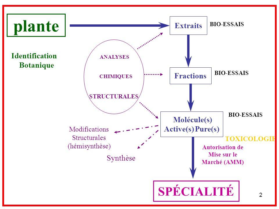 2 plante Extraits Fractions Molécule(s) Active(s) Pure(s) SPÉCIALITÉ ANALYSES CHIMIQUES STRUCTURALES BIO-ESSAIS Modifications Structurales (hémisynthè