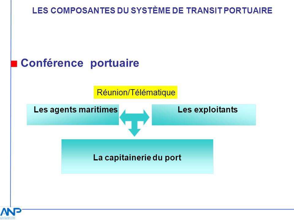 Les agents maritimes Les exploitants La capitainerie du port Réunion/Télématique Conférence portuaire LES COMPOSANTES DU SYSTÈME DE TRANSIT PORTUAIRE