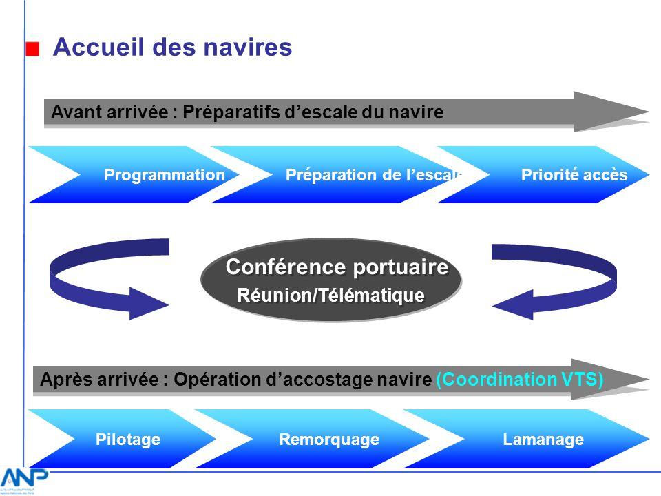 Préparation de lescale Priorité accès Conférence portuaire Réunion/Télématique Conférence portuaire Réunion/Télématique Pilotage Remorquage Programmat