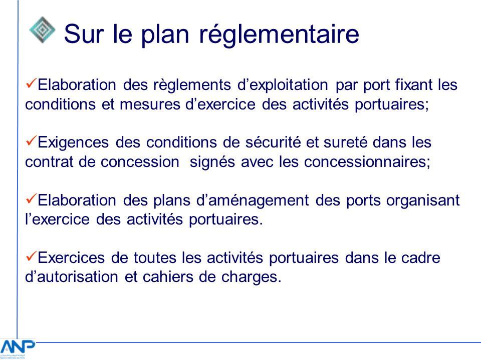 Sur le plan réglementaire Elaboration des règlements dexploitation par port fixant les conditions et mesures dexercice des activités portuaires; Exige