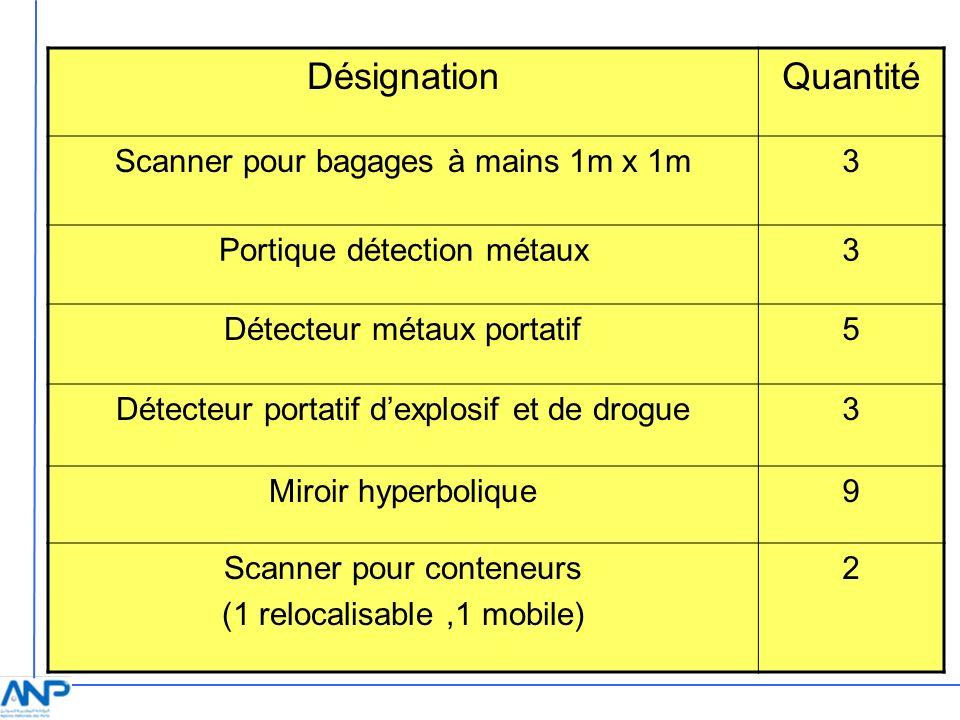 DésignationQuantité Scanner pour bagages à mains 1m x 1m3 Portique détection métaux3 Détecteur métaux portatif5 Détecteur portatif dexplosif et de dro