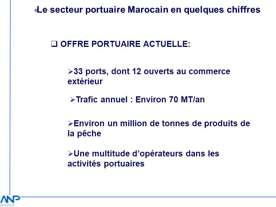 Le secteur portuaire Marocain en quelques chiffres OFFRE PORTUAIRE ACTUELLE: 33 ports, dont 12 ouverts au commerce extérieur Trafic annuel : Environ 7