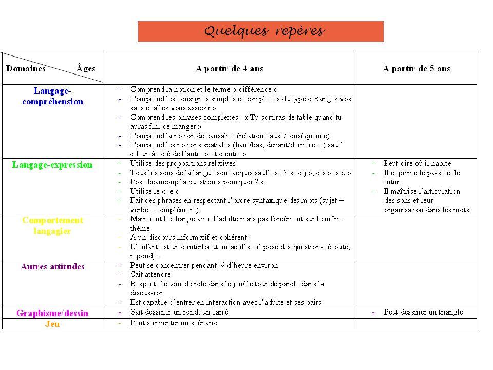 Les dyslexies : définitions La dyslexie phonologique : la voie dassemblage est altérée, lélaboration et la systématisation des correspondances phonèmes / graphèmes et graphèmes / phonèmes est perturbée.