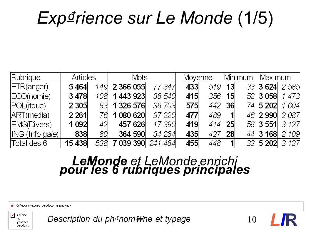 Exprience sur Le Monde (1/5) LeMonde et LeMonde enrichi pour les 6 rubriques principales 10 Description du phnom ne et typage LIRLIR