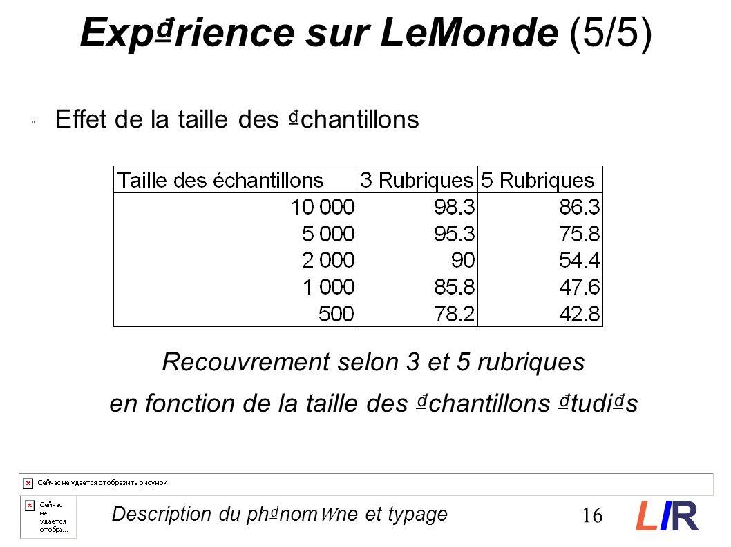 Recouvrement selon 3 et 5 rubriques en fonction de la taille des chantillons tudis Exprience sur LeMonde (5/5) Effet de la taille des chantillons 16 Description du phnom ne et typage LIRLIR