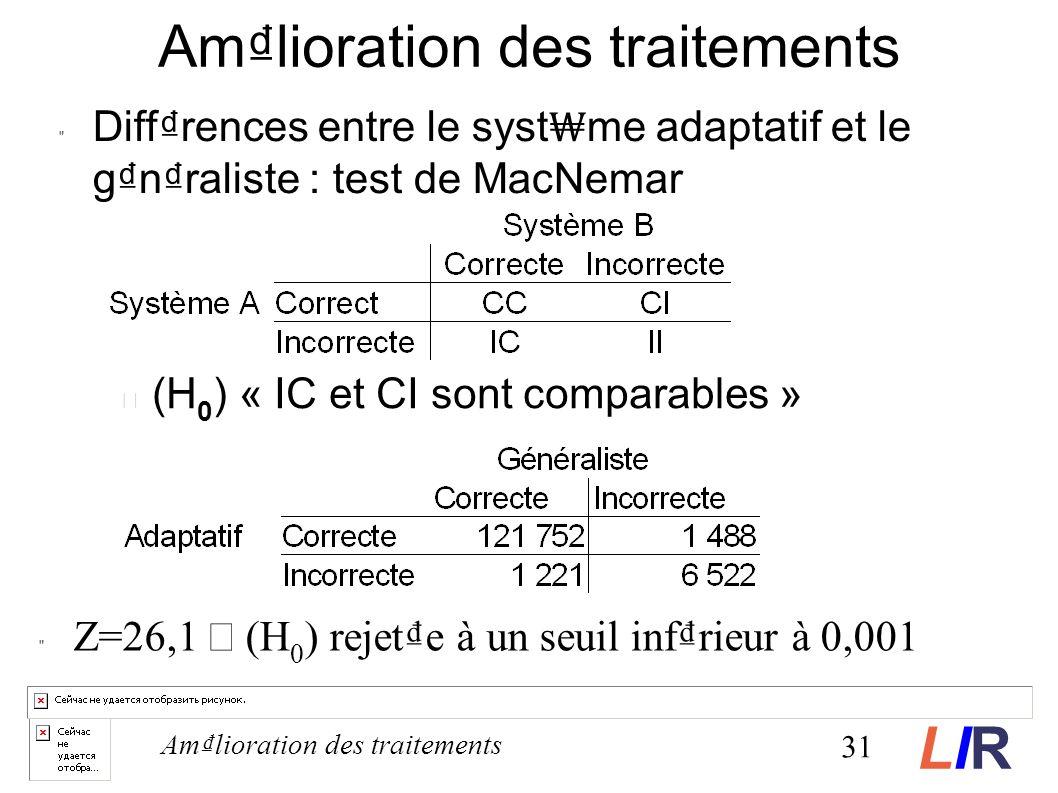 Amlioration des traitements Diffrences entre le syst me adaptatif et le gnraliste : test de MacNemar Z=26,1 rejete à un seuil infrieur à 0,001 31 Amlioration des traitements (H 0 ) « IC et CI sont comparables » LIRLIR