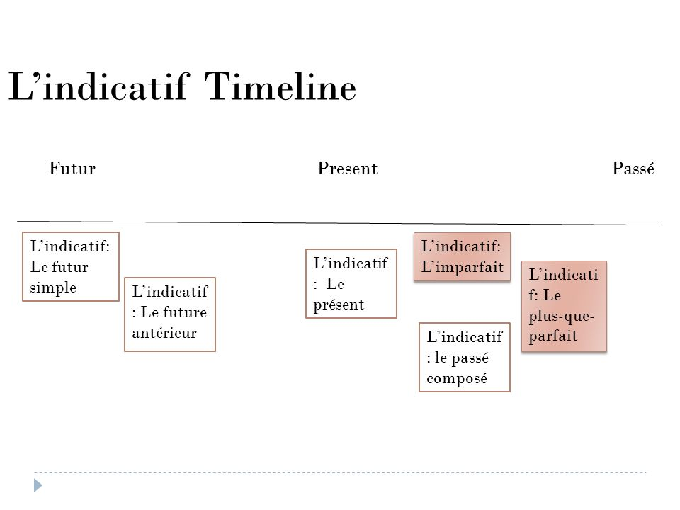 Lindicatif : Le future antérieur Lindicatif Timeline Futur Present Passé Lindicatif: Limparfait Lindicatif: Le futur simple Lindicatif : Le présent Li