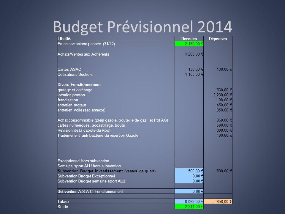 Budget Prévisionnel 2014 Libellé.RecettesDépenses En caisse saison passée. (31/12)2 139,00 Achats/Ventes aux Adhérents4 200,00 Cartes ASAC130,00 Cotis