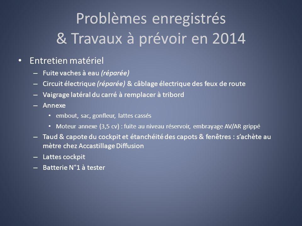 Problèmes enregistrés & Travaux à prévoir en 2014 Entretien matériel – Fuite vaches à eau (réparée) – Circuit électrique (réparée) & câblage électriqu