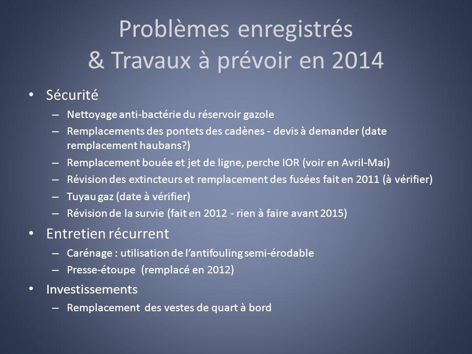 Problèmes enregistrés & Travaux à prévoir en 2014 Sécurité – Nettoyage anti-bactérie du réservoir gazole – Remplacements des pontets des cadènes - dev
