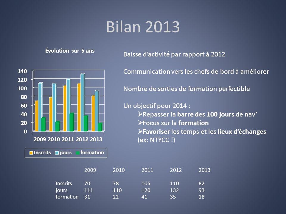 Bilan 2013 20092010201120122013 Inscrits707810511082 jours11111012013293 formation31224135 18 Baisse dactivité par rapport à 2012 Communication vers l