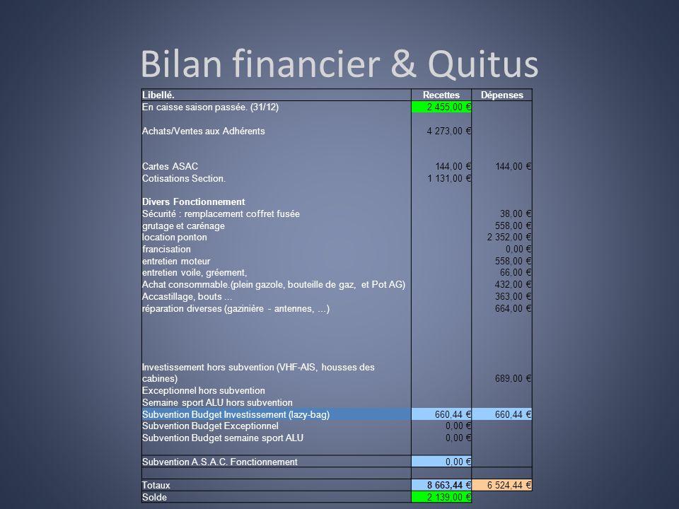 Bilan financier & Quitus Libellé.RecettesDépenses En caisse saison passée. (31/12)2 455,00 Achats/Ventes aux Adhérents4 273,00 Cartes ASAC144,00 Cotis
