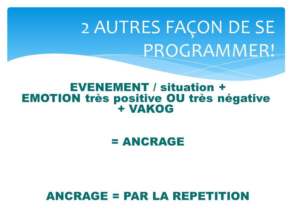 2 AUTRES FAÇON DE SE PROGRAMMER! EVENEMENT / situation + EMOTION très positive OU très négative + VAKOG = ANCRAGE ANCRAGE = PAR LA REPETITION
