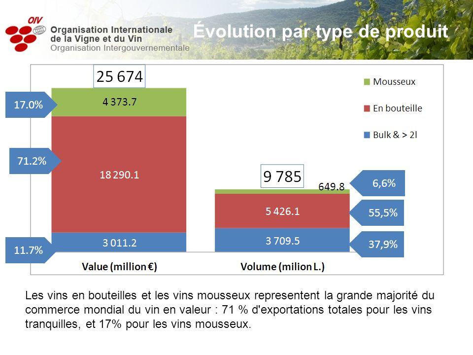 Les vins en bouteilles et les vins mousseux representent la grande majorité du commerce mondial du vin en valeur : 71 % d'exportations totales pour le