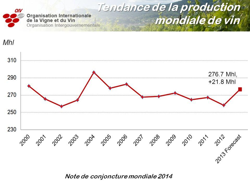 Mhl Note de conjoncture mondiale 2014 Tendance de la production mondiale de vin 276.7 Mhl, +21.8 Mhl