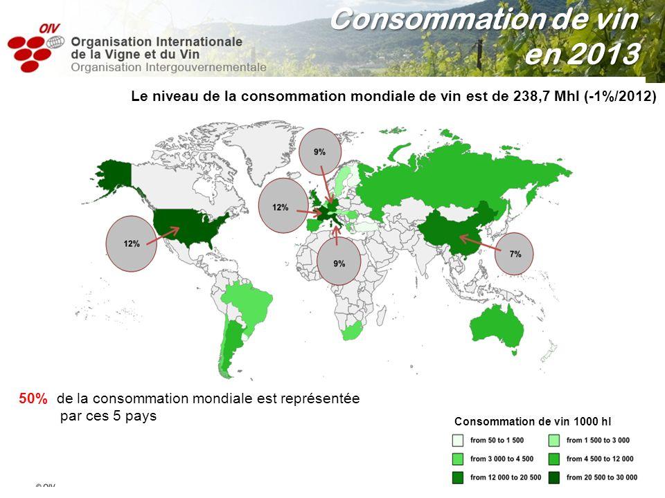 La consommation mondiale 238.7 Mhl vin de consommés dans le monde en 2013 - 2,5 Mhl par rapport à 2012 La reprise espérée qui marquerait la fin de la crise financière puis économique (débutée en 2008), tarde toujours à se manifester