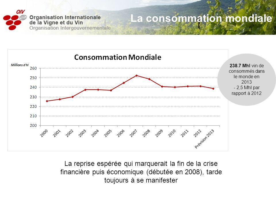 La consommation mondiale 238.7 Mhl vin de consommés dans le monde en 2013 - 2,5 Mhl par rapport à 2012 La reprise espérée qui marquerait la fin de la