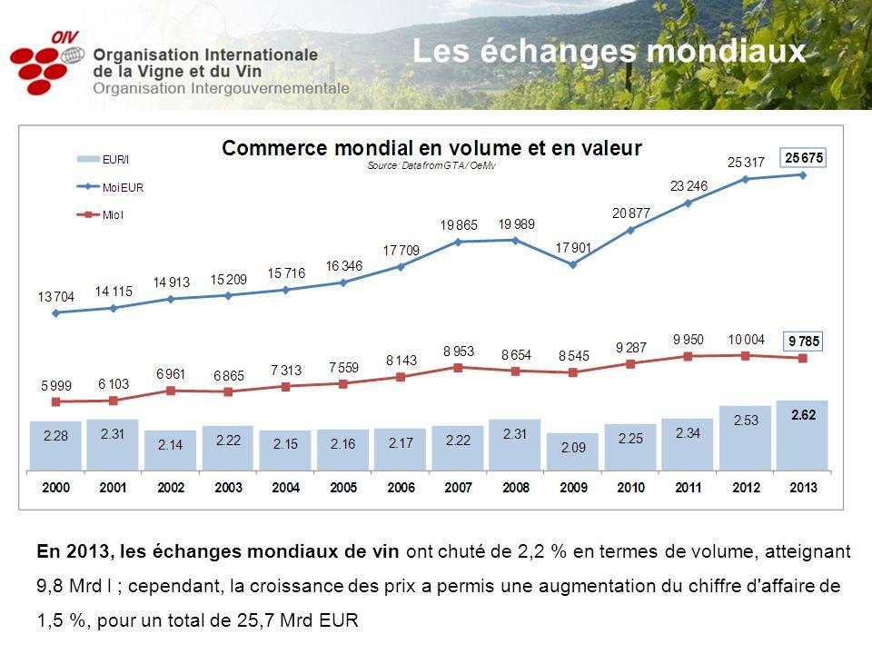 En 2013, les échanges mondiaux de vin ont chuté de 2,2 % en termes de volume, atteignant 9,8 Mrd l ; cependant, la croissance des prix a permis une au