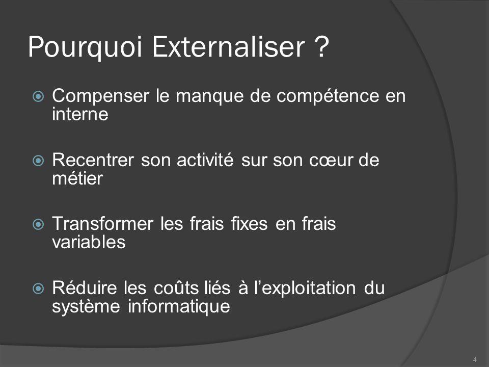 Lexternalisation Hier, la gestion des applications spécifiques et complexes Aujourdhui lexternalisation touche lensemble des services informatiques dune entreprise 5