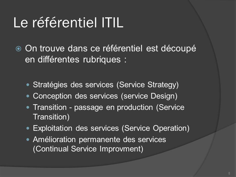 Le référentiel ITIL On trouve dans ce référentiel est découpé en différentes rubriques : Stratégies des services (Service Strategy) Conception des ser