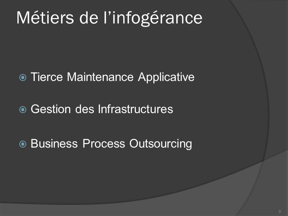 Métiers de linfogérance Tierce Maintenance Applicative Gestion des Infrastructures Business Process Outsourcing 9