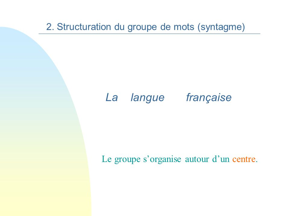 n 2. Le groupe de mots n 1.Le mot Les niveaux de structuration