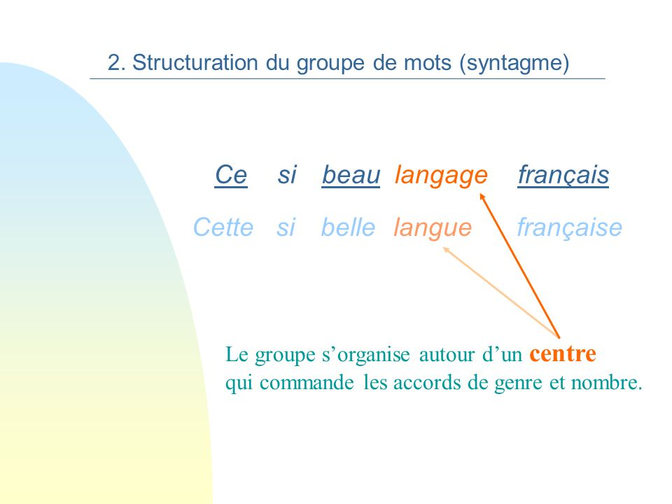 française La Le groupe sorganise autour dun centre. langue 2. Structuration du groupe de mots (syntagme)