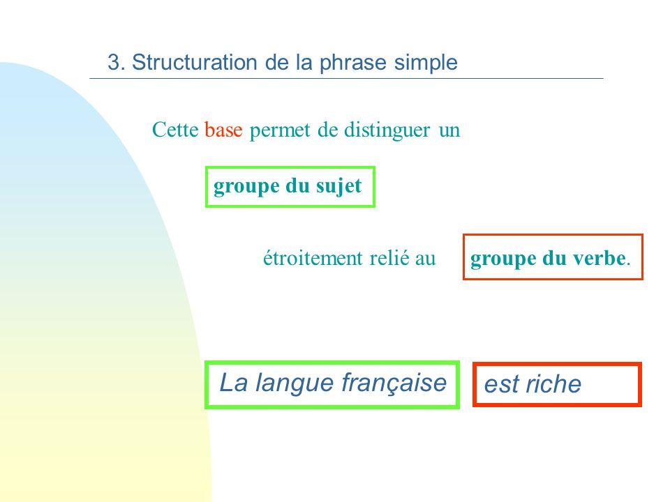 La langue française est métissée. La phrase simple sorganise autour dune base. La langue française est métissée. 3. Structuration de la phrase simple