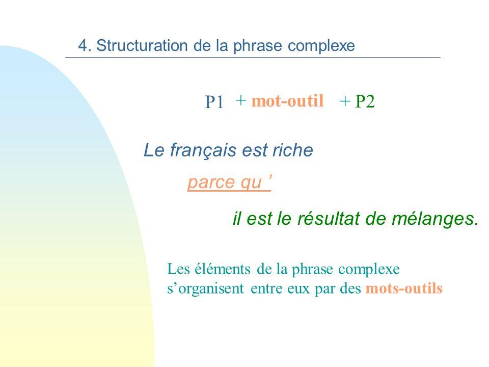 Les niveaux de structuration n 1. Le mot n 2. Le groupe de mots n 3. La phrase simple n 4. La phrase complexe