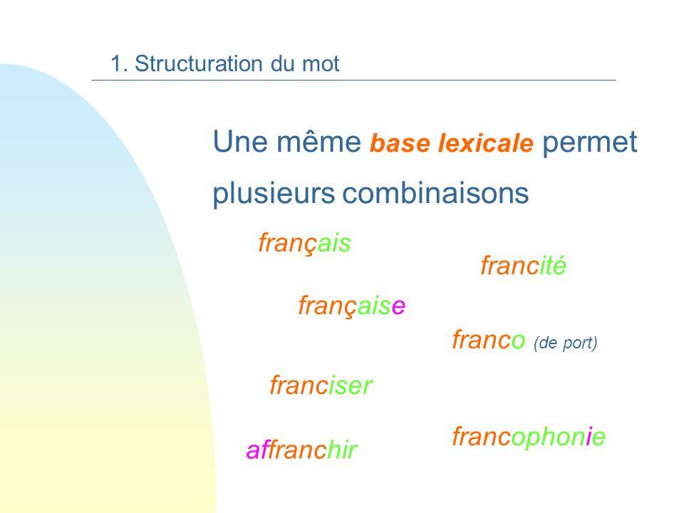 Une même base lexicale permet plusieurs combinaisons française franco (de port) français francophonie francité franciser 1.