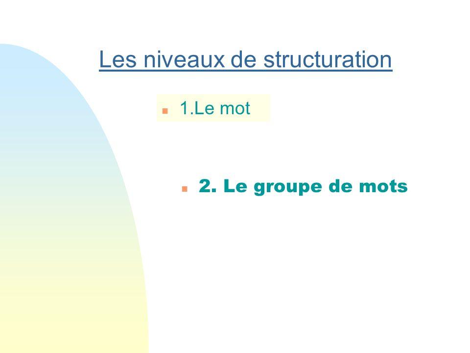 Une même base lexicale permet plusieurs combinaisons française franco (de port) français francophonie francité franciser 1. Structuration du mot affra