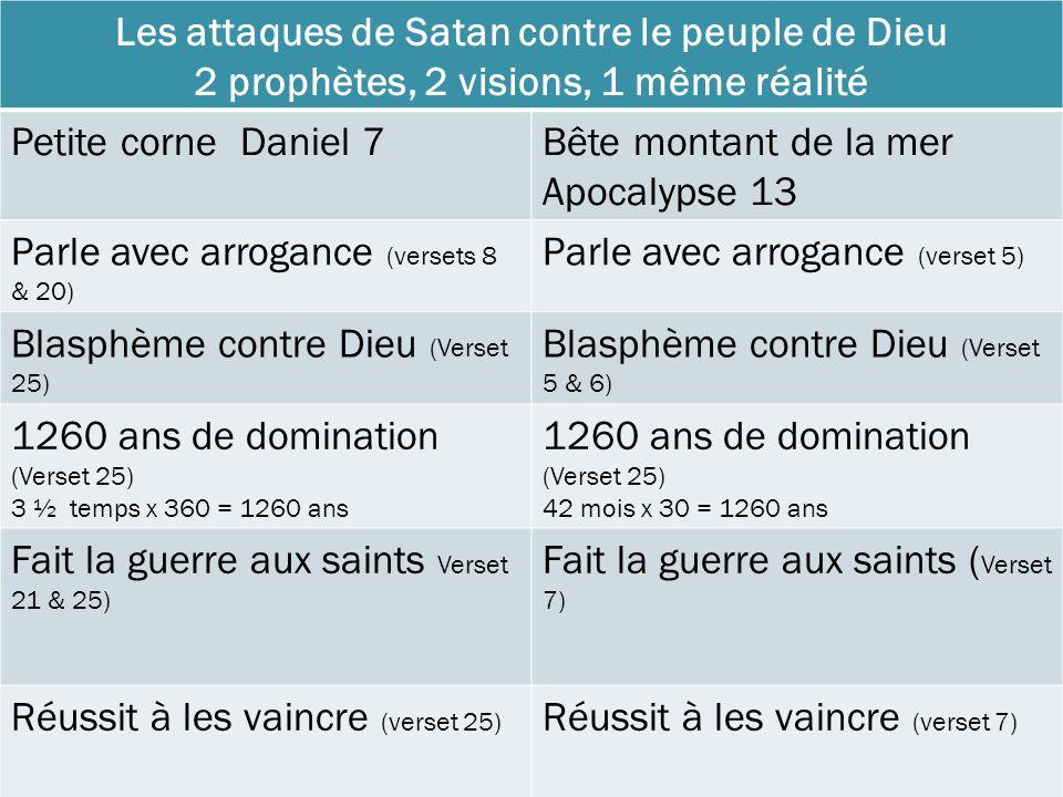 Les attaques de Satan contre le peuple de Dieu 2 prophètes, 2 visions, 1 même réalité Petite corne Daniel 7Bête montant de la mer Apocalypse 13 Parle