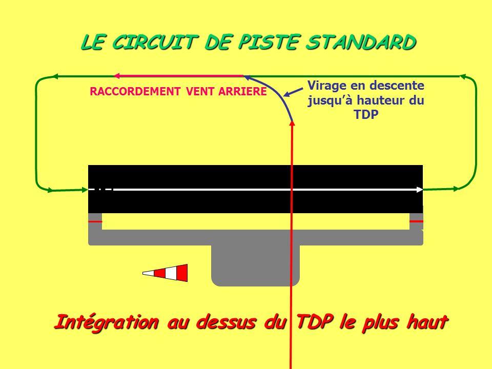LE CIRCUIT DE PISTE STANDARD Intégration au dessus du TDP le plus haut Virage en descente jusquà hauteur du TDP RACCORDEMENT VENT ARRIERE