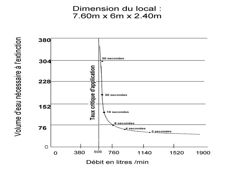119 INCendies – INC 2 CORPS DEPARTEMENTAL DES SAPEURS-POMPIERS DE LHERAULT S La courbe des taux dapplication
