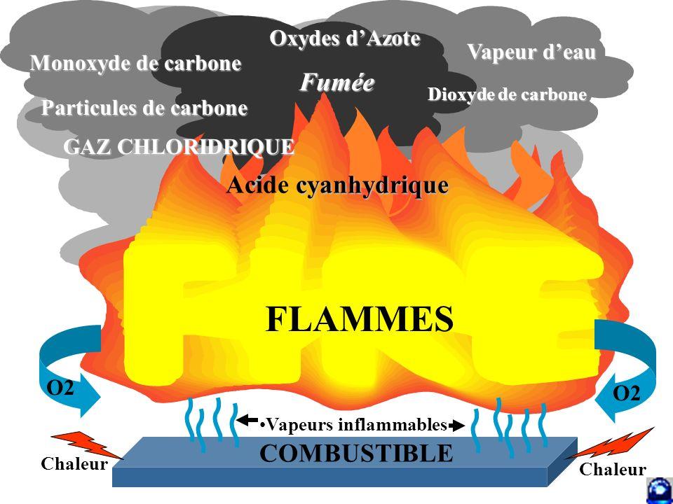 20 INCendies – INC 2 CORPS DEPARTEMENTAL DES SAPEURS-POMPIERS DE LHERAULT S Quels sont les produits générés par la combustion .