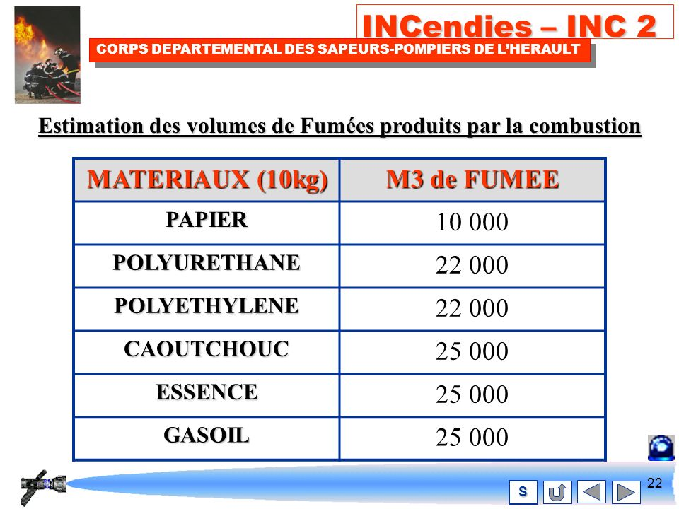 21 INCendies – INC 2 CORPS DEPARTEMENTAL DES SAPEURS-POMPIERS DE LHERAULT S FLAMMES O2 Vapeursinflammables Fumée Monoxyde de carbone Vapeur deau Particules de carbone Dioxyde de carbone cyanhydrique Acide cyanhydrique GAZ CHLORIDRIQUE COMBUSTIBLE Chaleur Oxydes dAzote