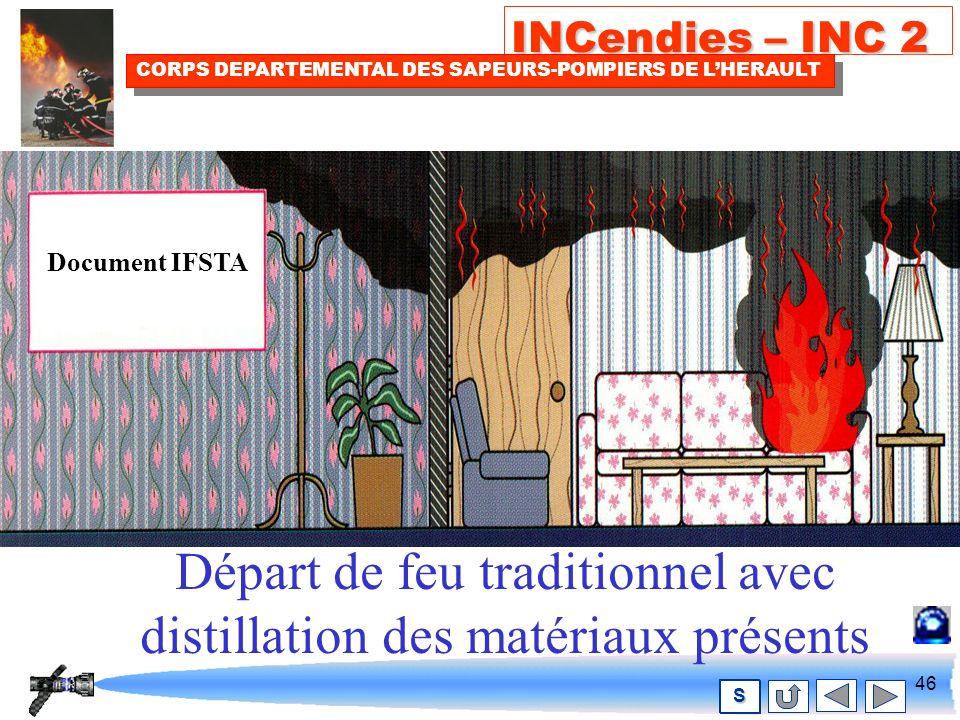 45 INCendies – INC 2 CORPS DEPARTEMENTAL DES SAPEURS-POMPIERS DE LHERAULT S Comment se développe le BACKDRAFT